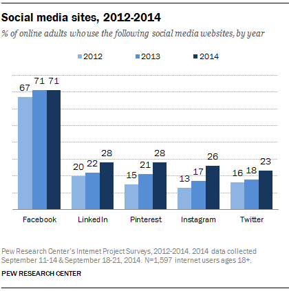 social-media-growth-rates