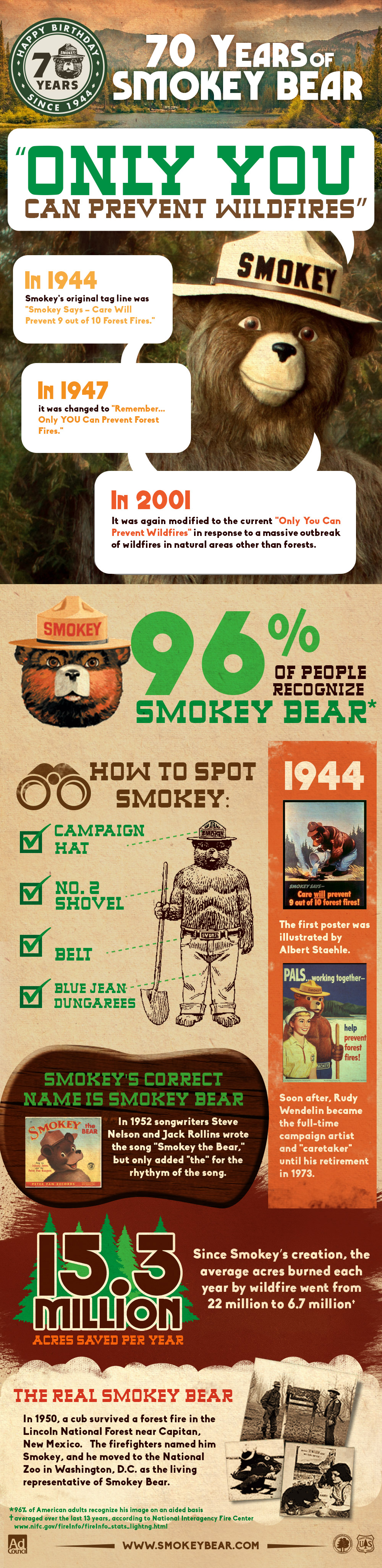 Smokey-Bear-70-Birthday-Infographic-full